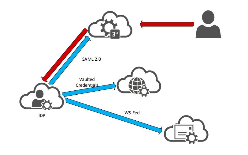 SAML 2.0
